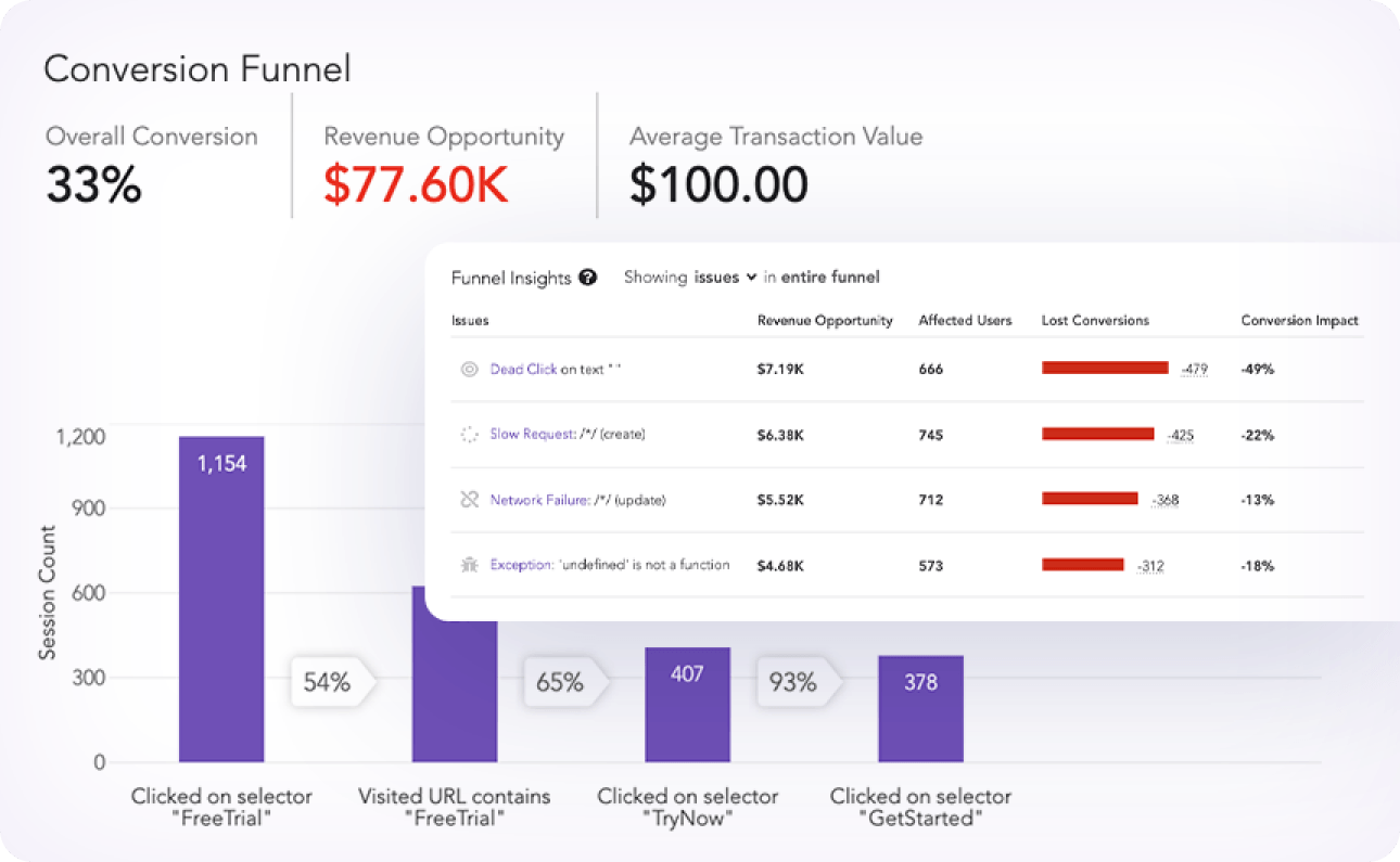 Revenue and Funnel Insights