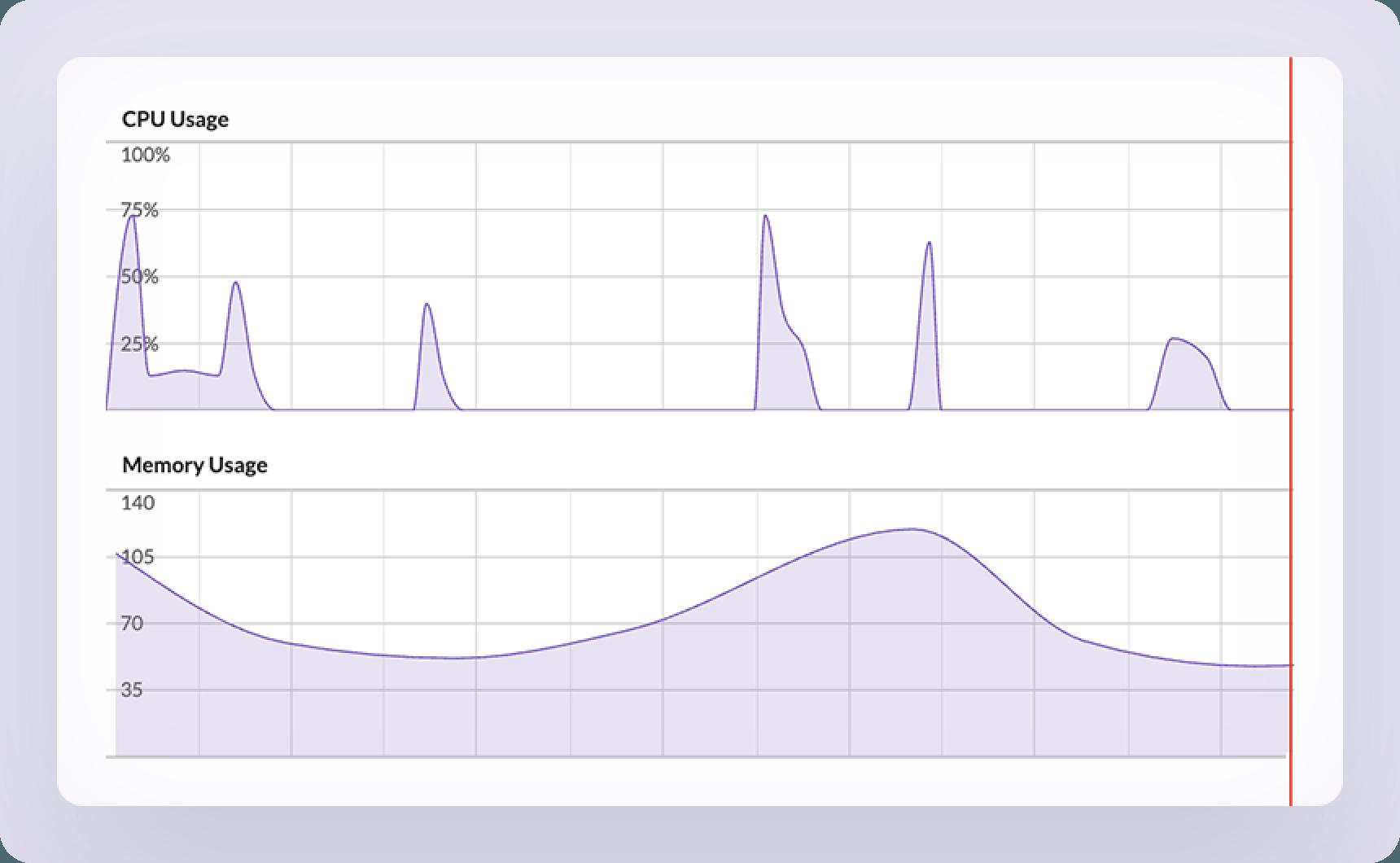 CPU & Memory Usage